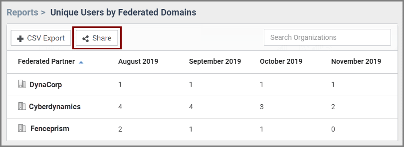 The share button of reports sorted by unique users by federated domains