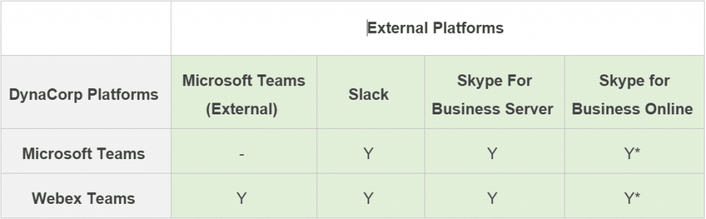 This is a table that shows external federations for Microsoft Teams and Cisco Webex Teams and how NextPlane connects their users with each other