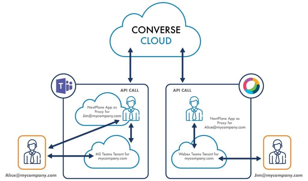How NextPlane uses bots as proxies so Microsoft Teams and Cisco Webex Teams users can connect with external partners