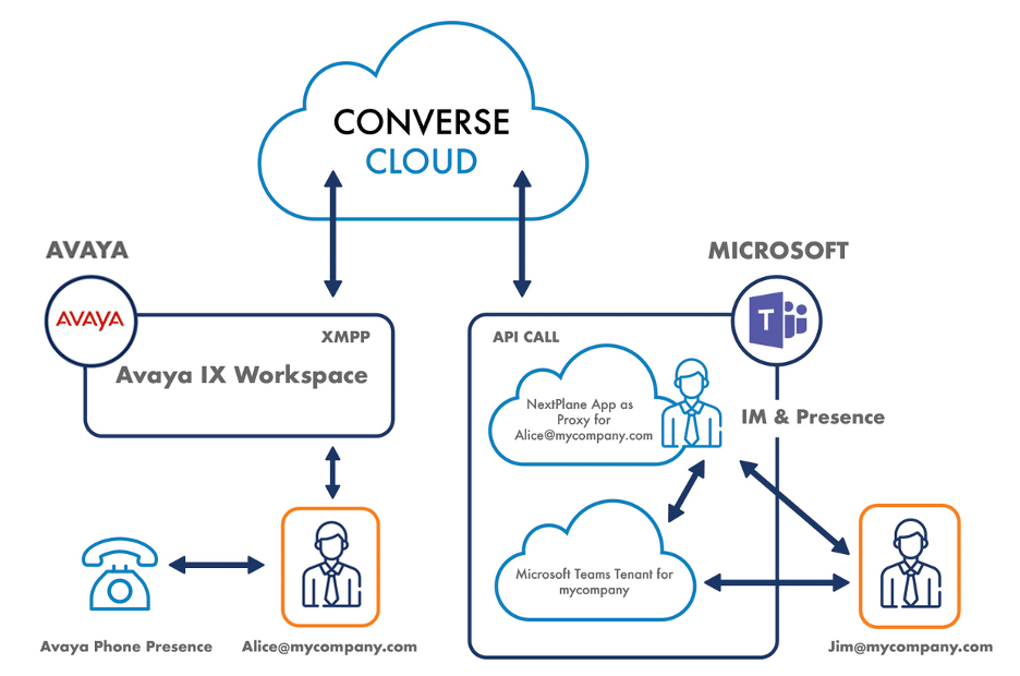 Avaya IX Workplace to Microsoft Teams Integration through NextPlane ConverseCloud
